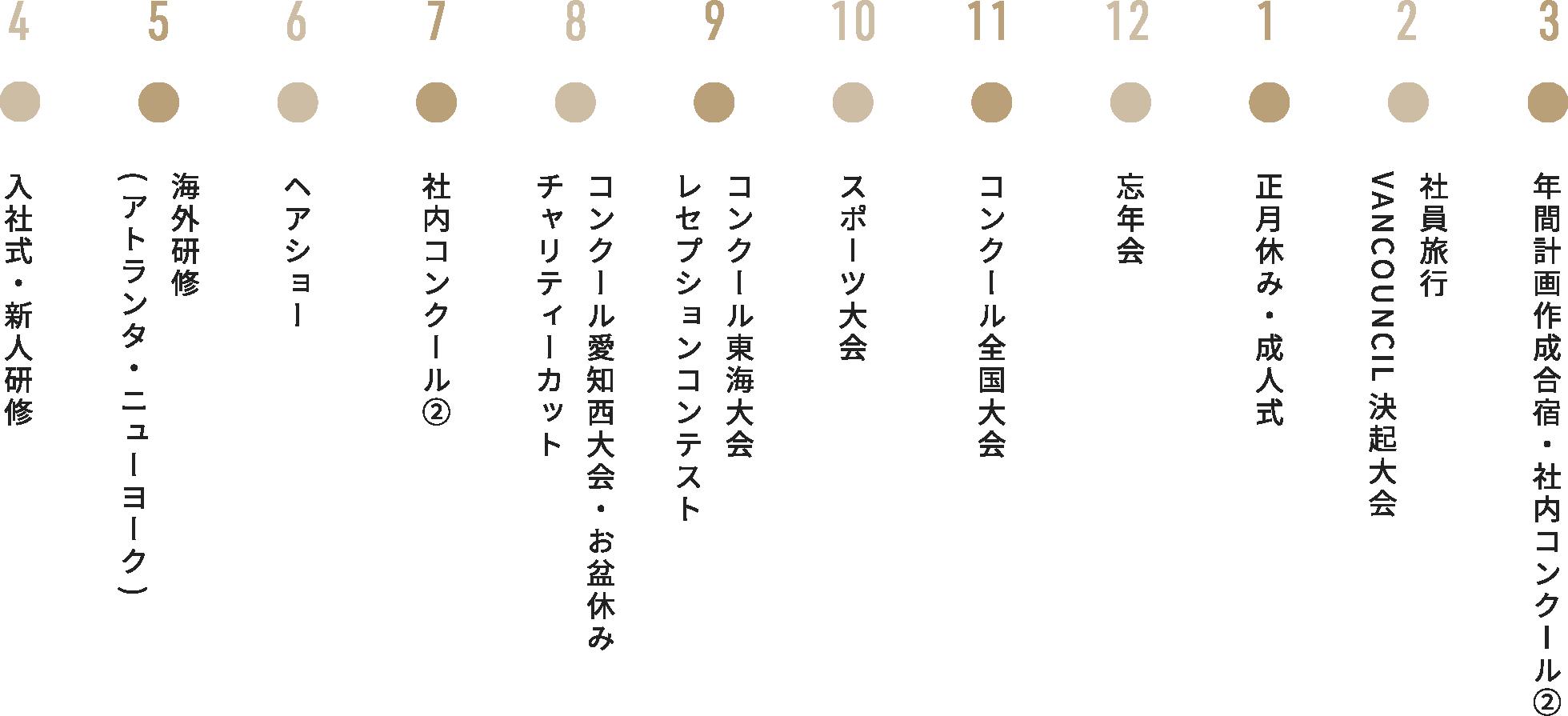 4月~3月までの年間行事リスト